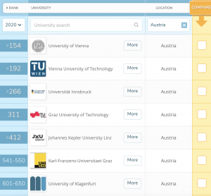 Австрийские университеты в мировом рейтинге