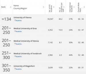 Рейтинг Австрійських університетів